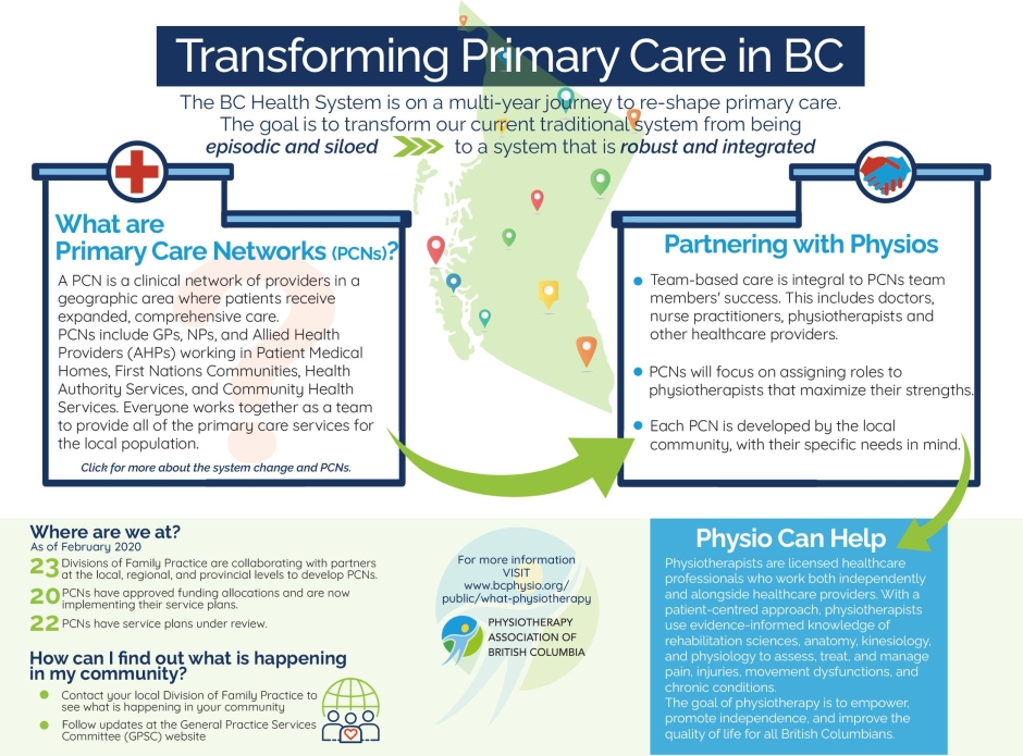 Primary Care Networks and Physiotherapy